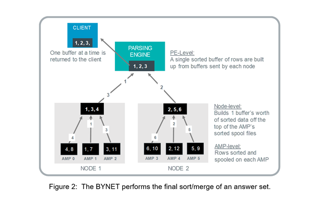The-BYNET-performs-the-final-sort-of-an-answer-set-analytics-(1).PNG